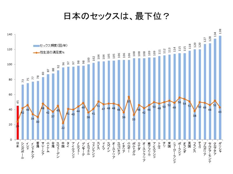 世界でセックスの回数が低い国は?